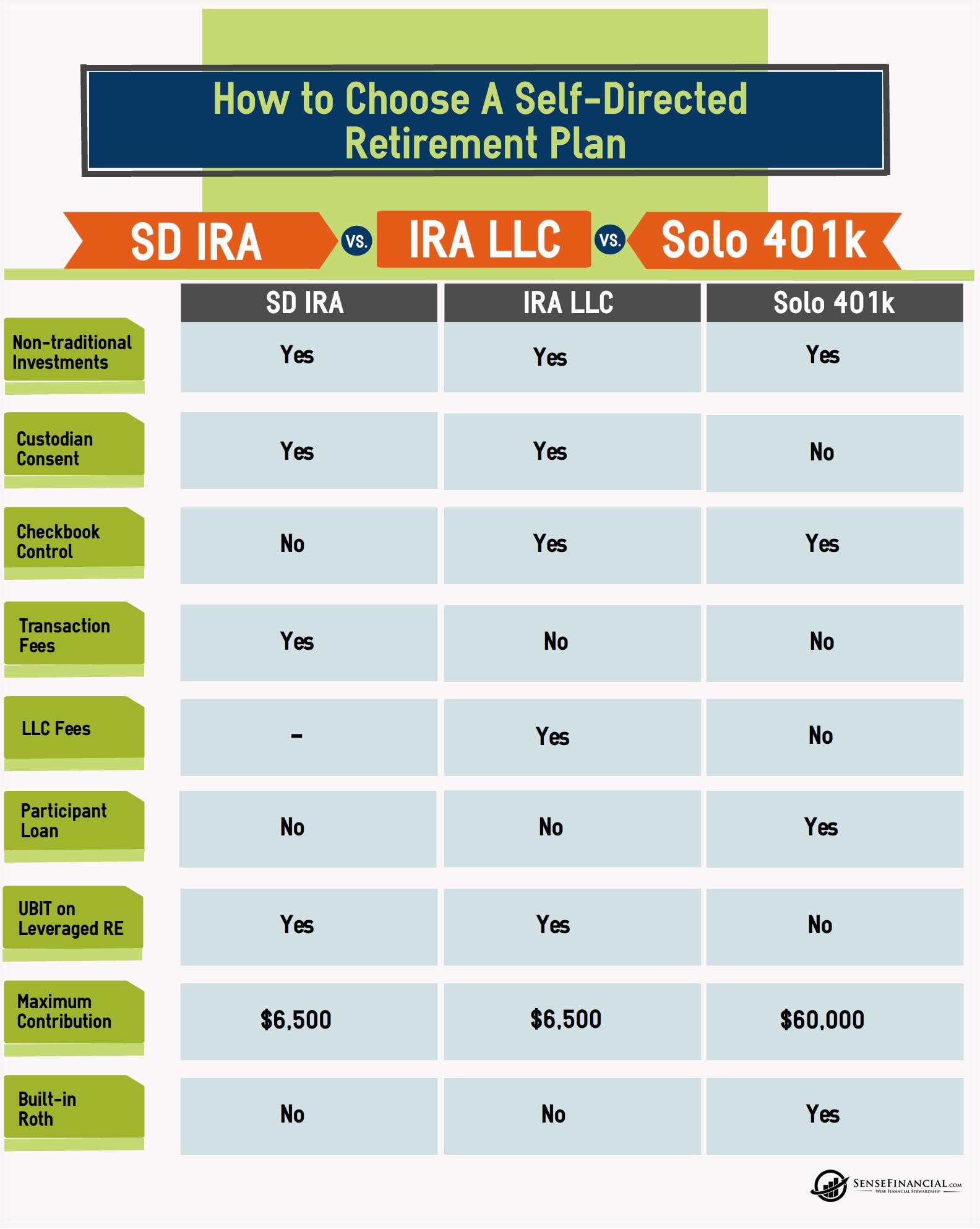 Solo 401k vs ira