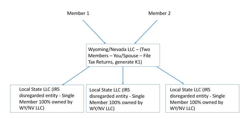 LLC Structure to simplify Taxes and Operations