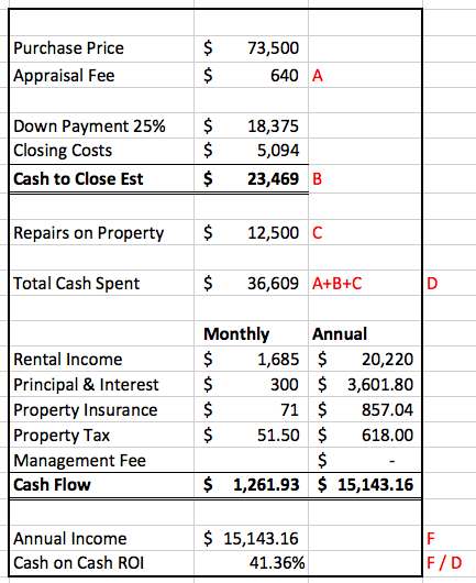 How I Increased Rent by 47% in 1 month- Duplex Value Add