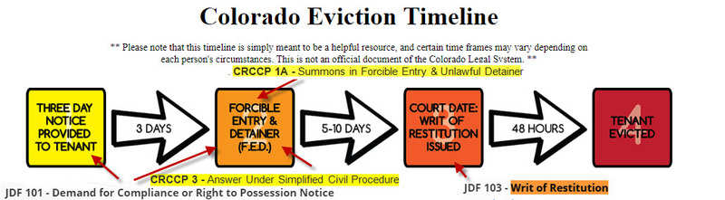 How To Evict Someone In ADAMS COUNTY Colorado Updated - Colorado legal forms