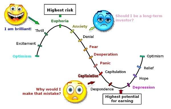 Normal 1542807192 Cycle Of Market Emotions1