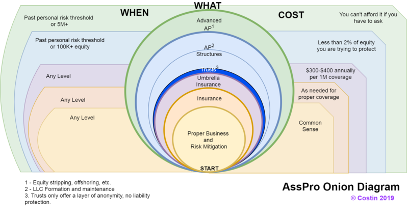 asset-protection-onion-diagram-v2