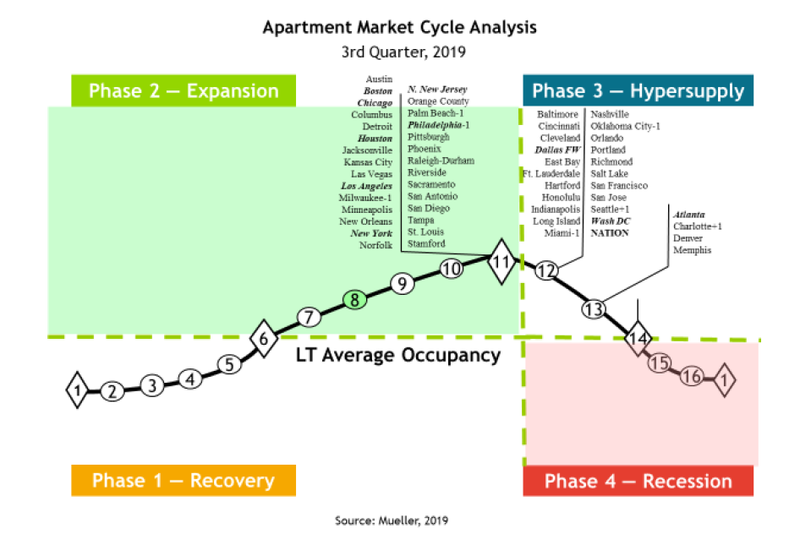 Apartment Market Cycles And Best Cities To Buy