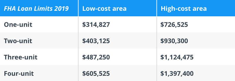 normal 1584980075 FHA Loan Limits 2019