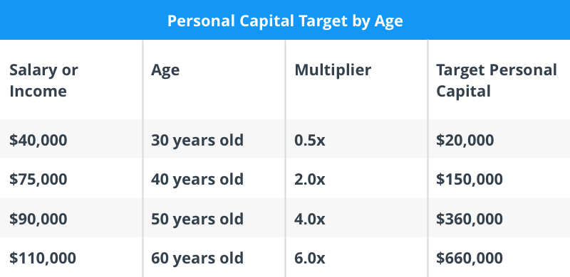 normal 1584980176 Personal Capital Target by Age