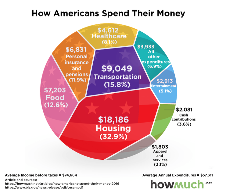 What_Americans_spend_their_money_on