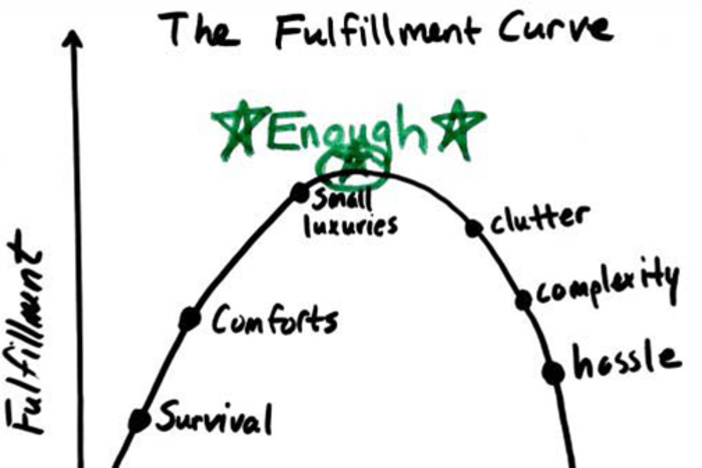 fulfillment-curve